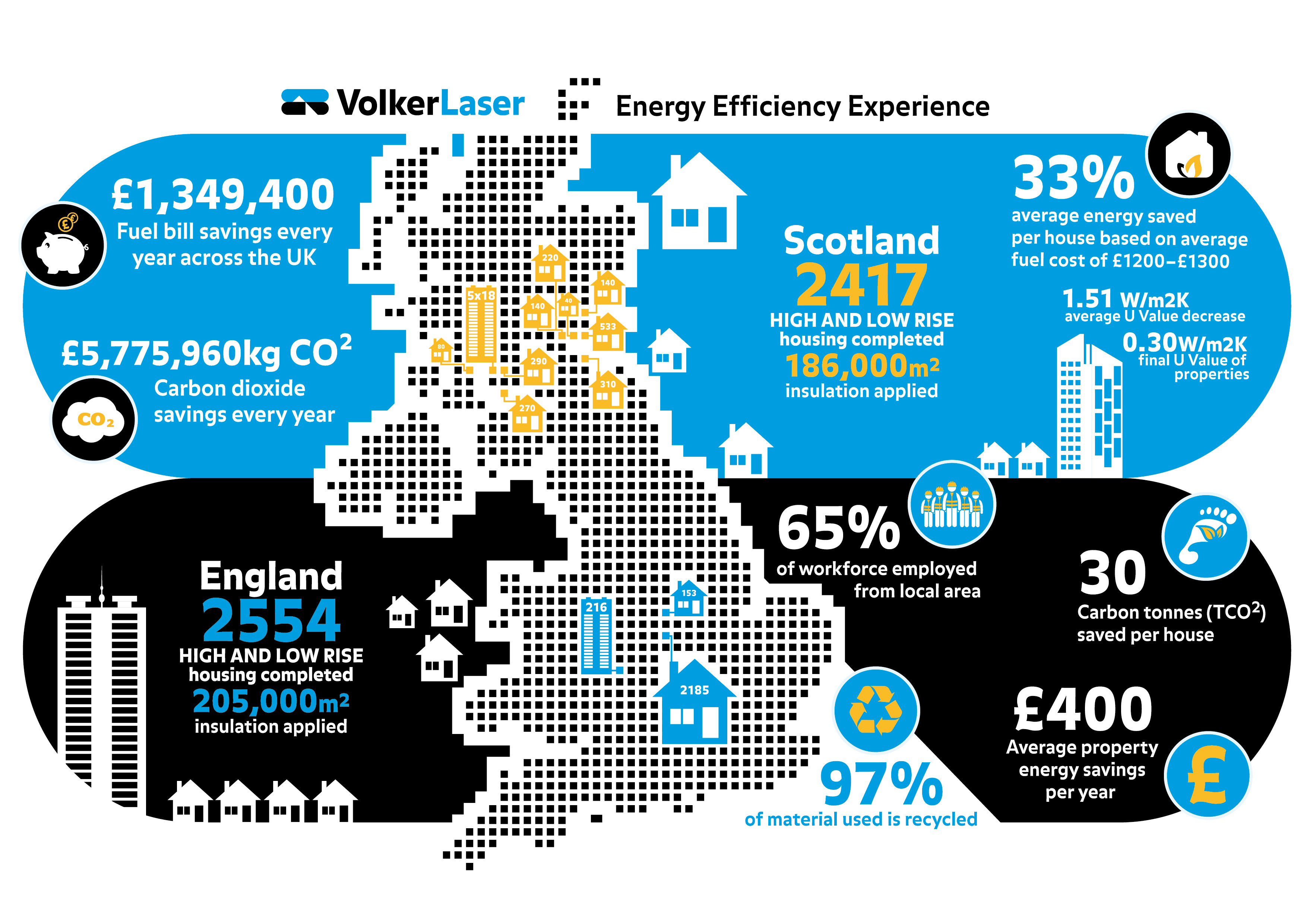 Energy and Housing infographic